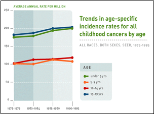 Figure 2. Age-specific incidence rates for childhood cancers, stratified by age (Children's Oncology Group 2005).