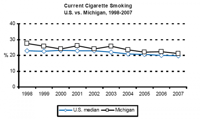 The proportion of adults who smoke cigarettes in Michigan versus the United States as a whole, 1998-2007 (Fussman, 2008).