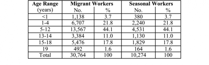 "Figure 4. Age distribution of ""Children and Youth"" associated with MSFW families, subclassified by migrant and seasonal workers (State of Michigan Interagency Migrant Service Committee 2006)"